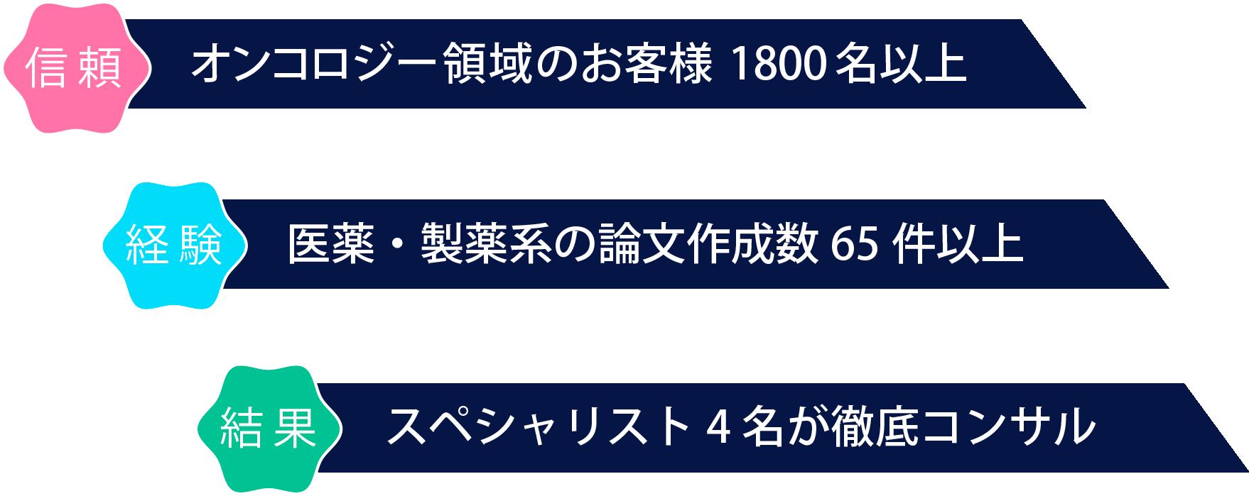 top-list